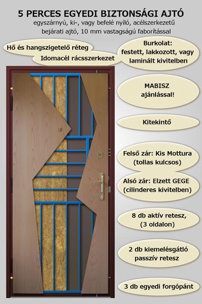 5-perces-biztonsagi-ajto.technikai-reszletek
